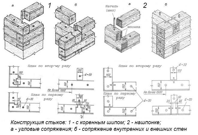 Брусчатые стены: все что нужно знать для возведения стен