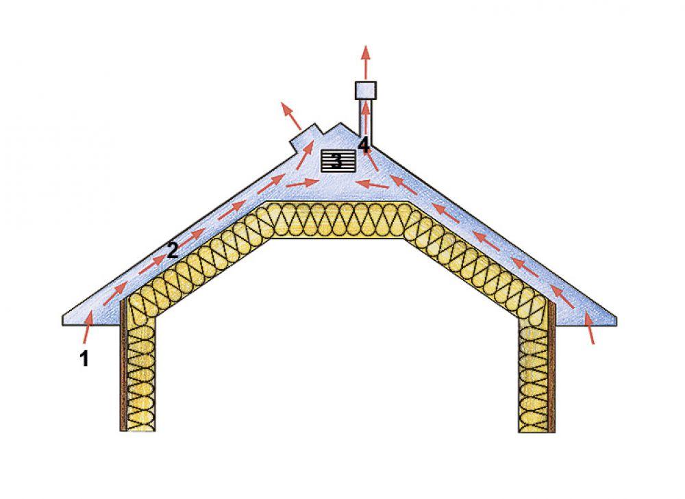 Вентиляция крыши дома вашей мечты своими руками с нуля